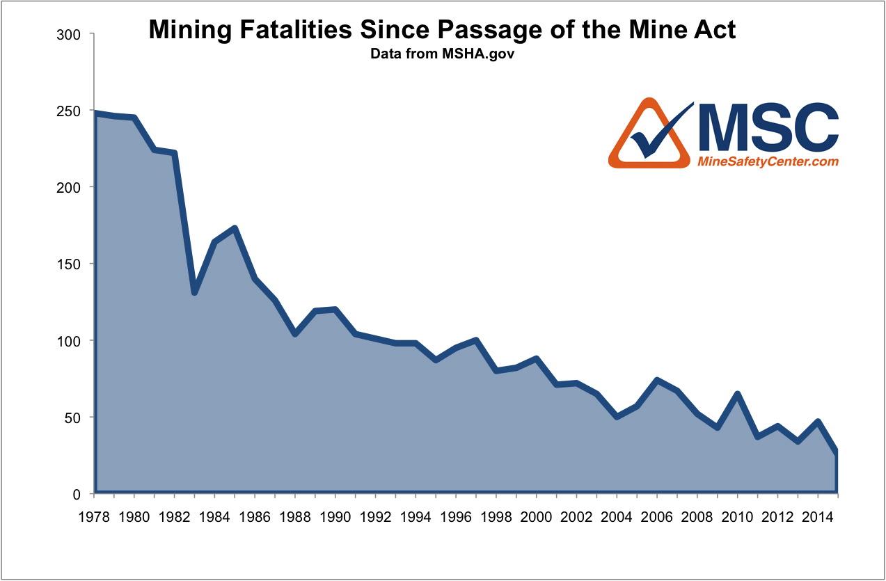Mining Industry fatalities since 1977